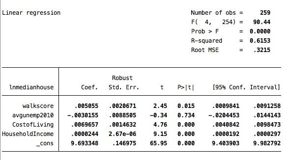 Walk Score Regression Results