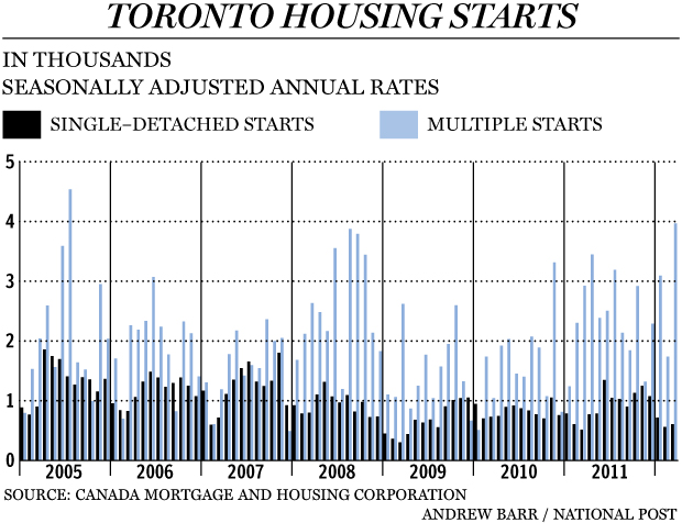 Where is the Canadian real estate bubble going to hit hardest?