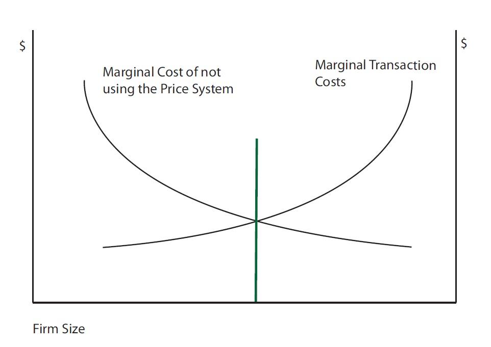 Los costes de transacción de Ronald Coase (Fuente: http://marketurbanism.com/wp-content/uploads/2013/02/Coase-graph.jpg)