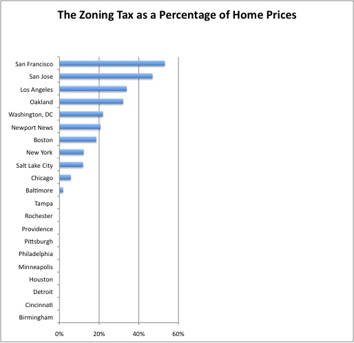"""The zoning tax as calculated by Edward Glaeser, Joseph Gyourko, and Raven Saks in """"Why Is Manhattan So Expensive? Regulation and the Rise in House Prices"""" (2003)."""