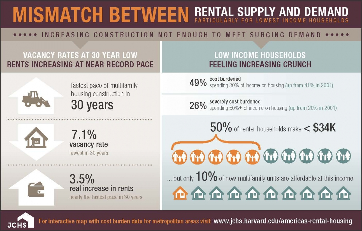 mismatch between supply and demand
